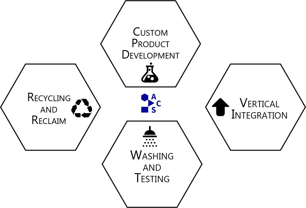 Product Lifecycle Diagram